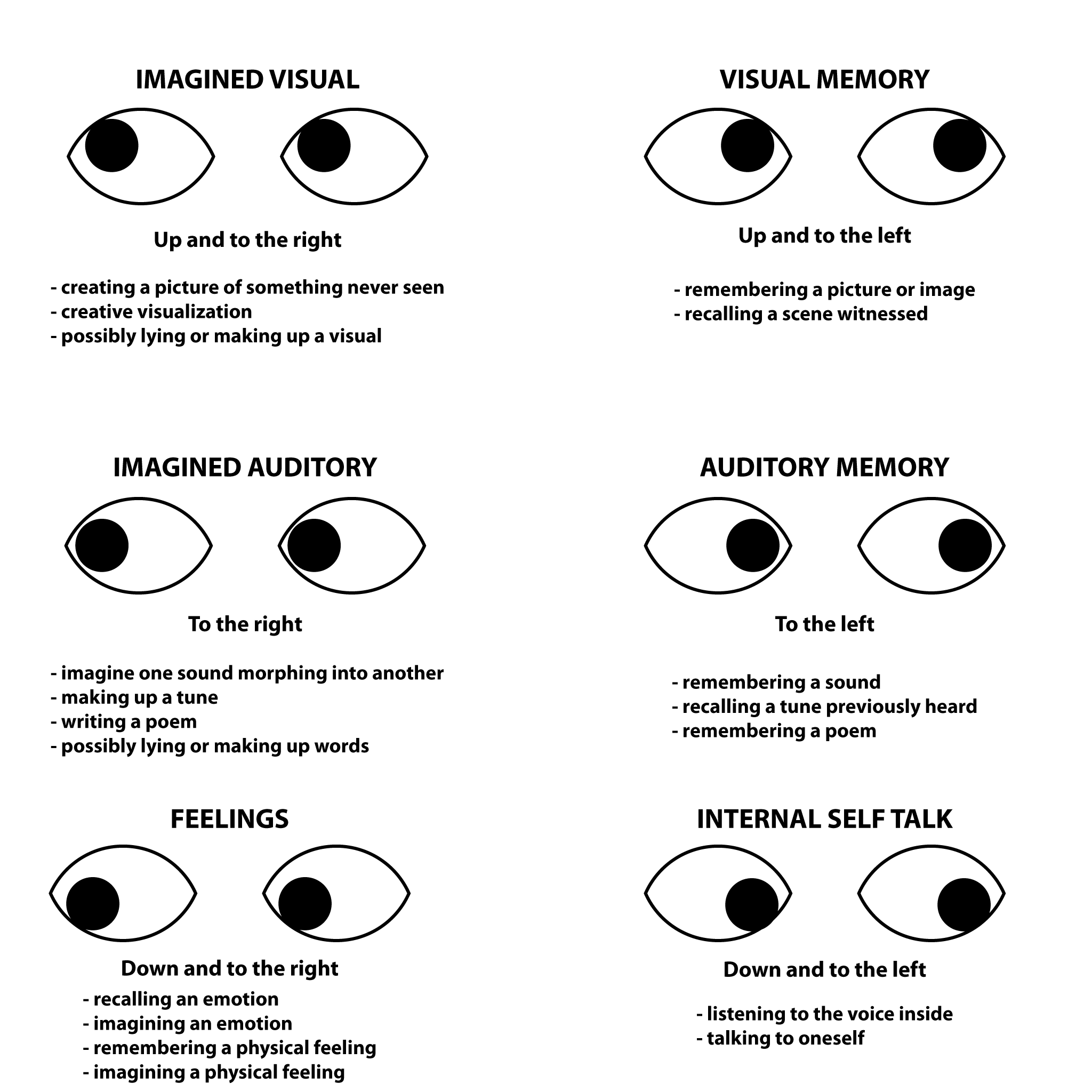 nlp visual eye cues