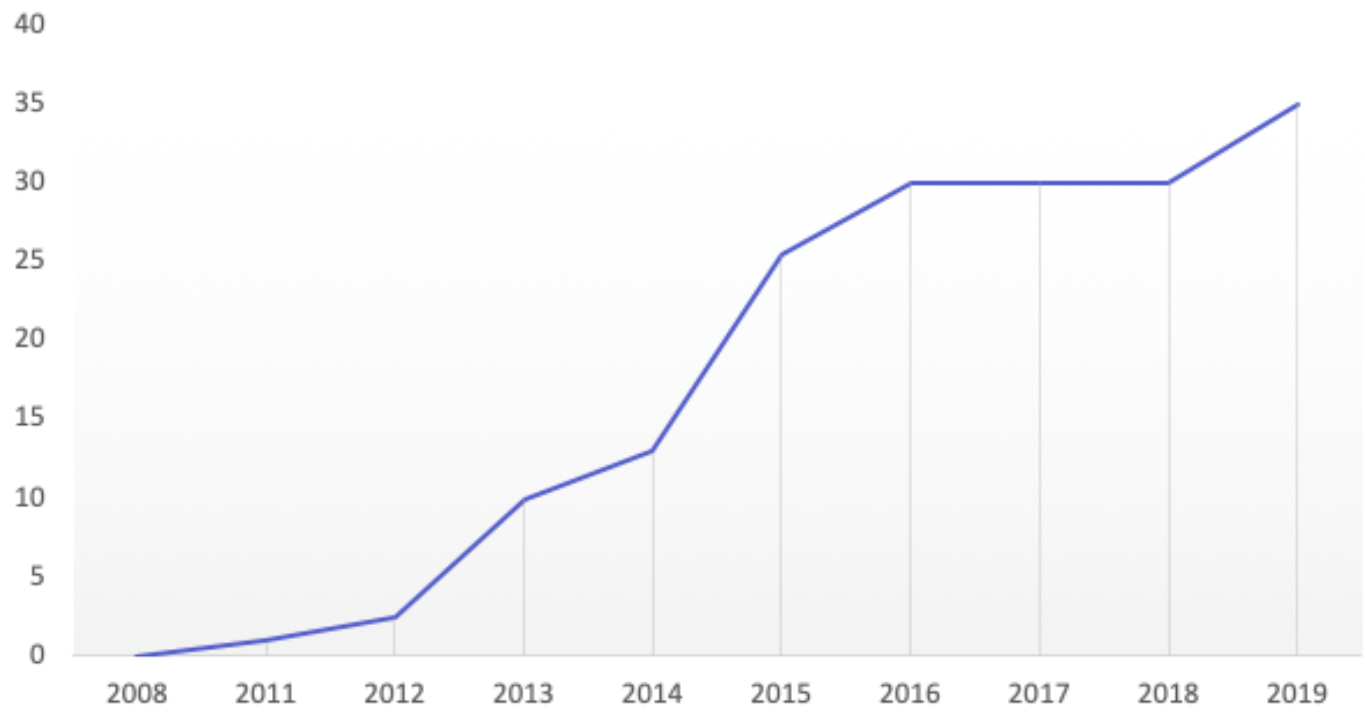 Official Airbnb valuation growth from 2008 until 2019