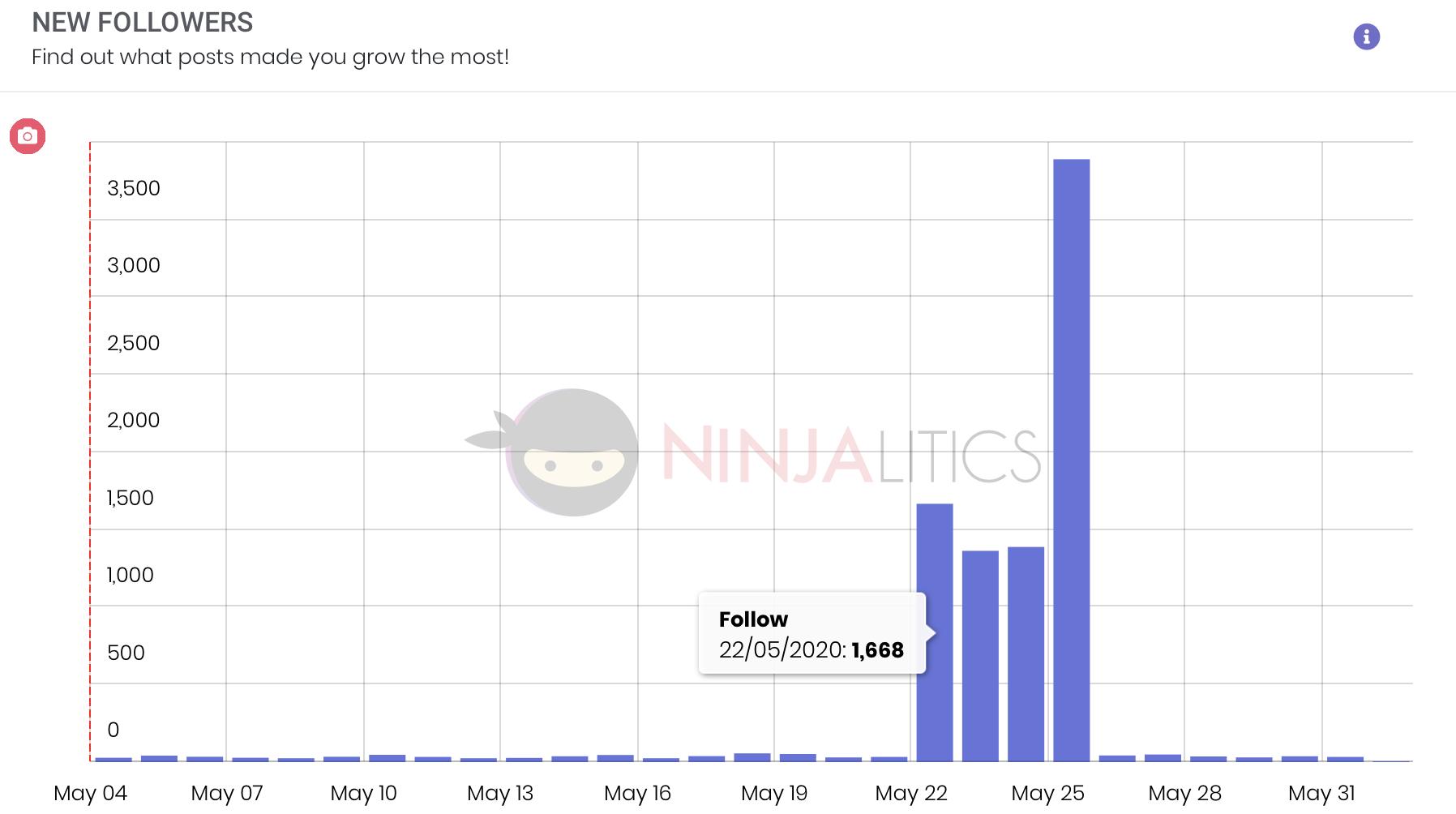 new followers, social sensei review