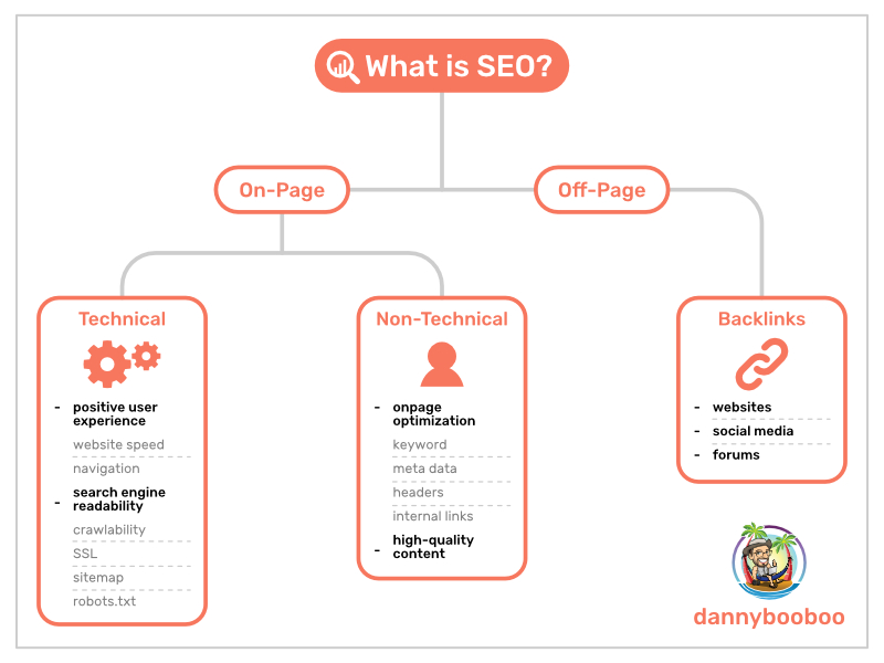 what is SEO chart
