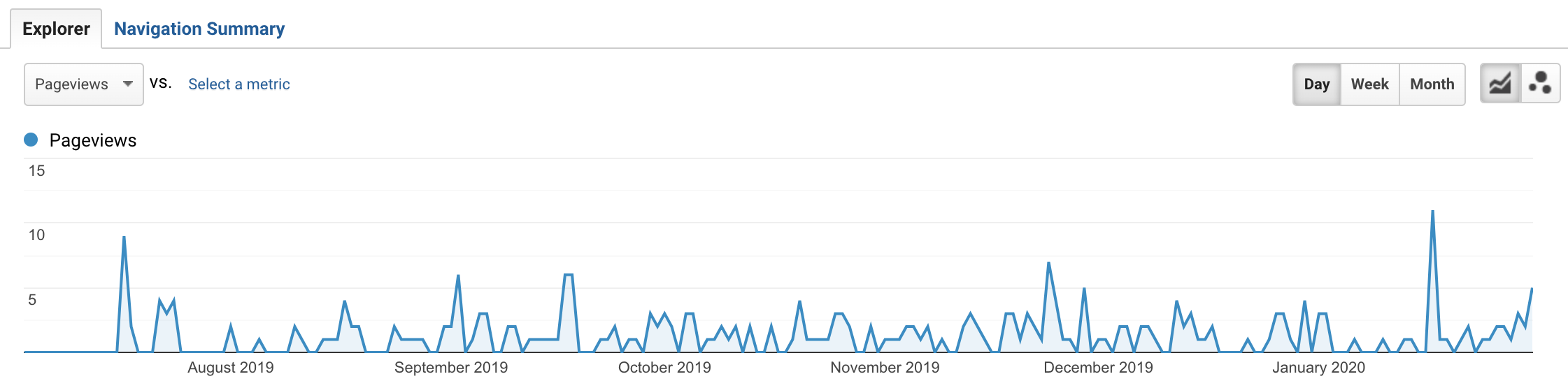 content refined review - poor results after four months digital nomad blog