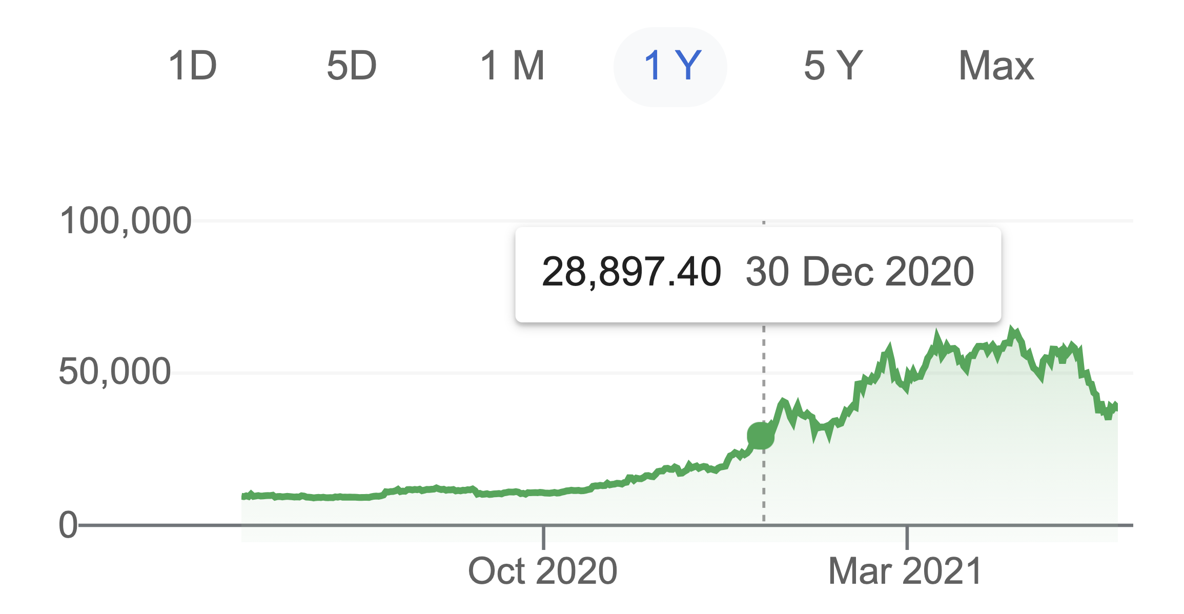 Bitcoin pricechart 2020 and 2021