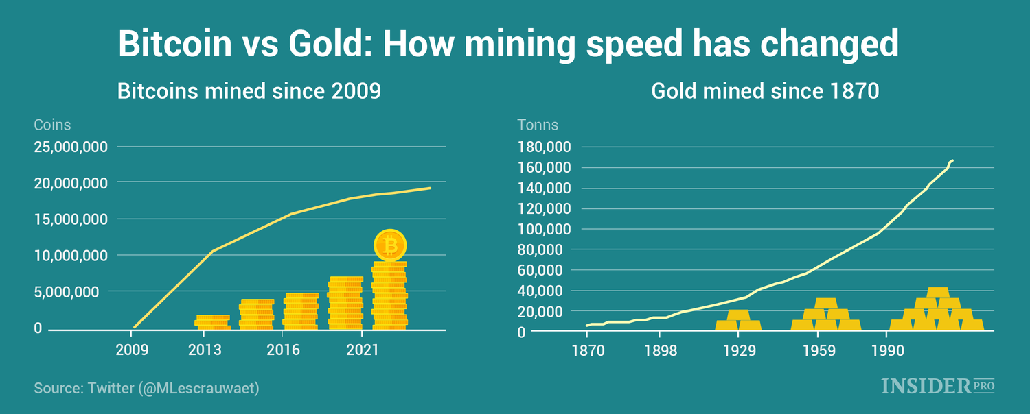 bitcoin versus gold crypto for beginners